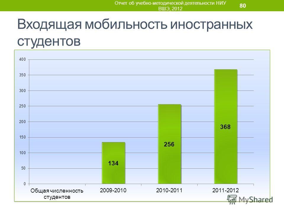 Входящая мобильность иностранных студентов Отчет об учебно-методической деятельности НИУ ВШЭ, 2012 80