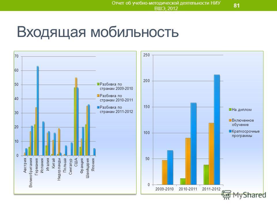 Входящая мобильность Отчет об учебно-методической деятельности НИУ ВШЭ, 2012 81