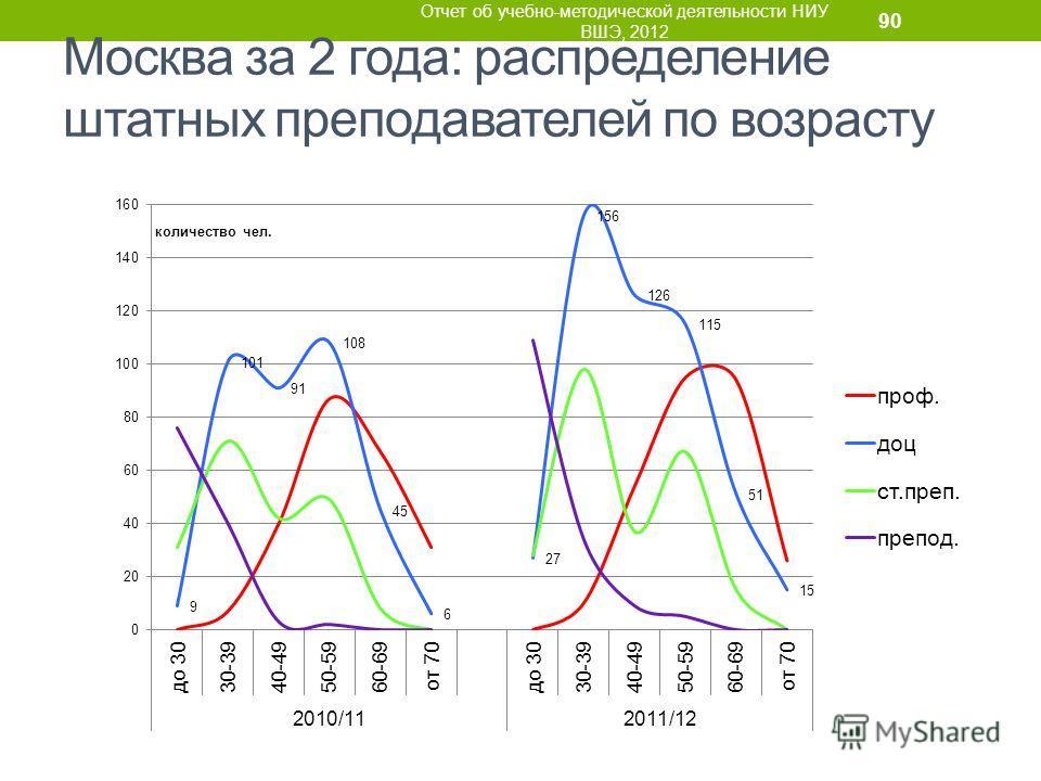 Москва за 2 года: распределение штатных преподавателей по возрасту Отчет об учебно-методической деятельности НИУ ВШЭ, 2012 90