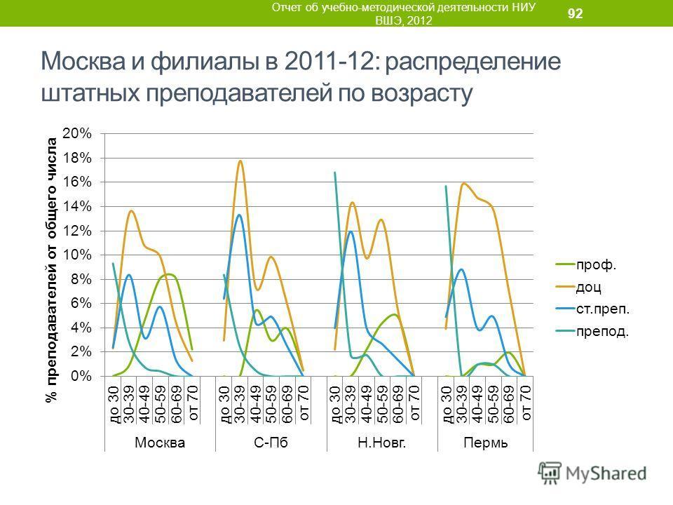 Москва и филиалы в 2011-12: распределение штатных преподавателей по возрасту Отчет об учебно-методической деятельности НИУ ВШЭ, 2012 92