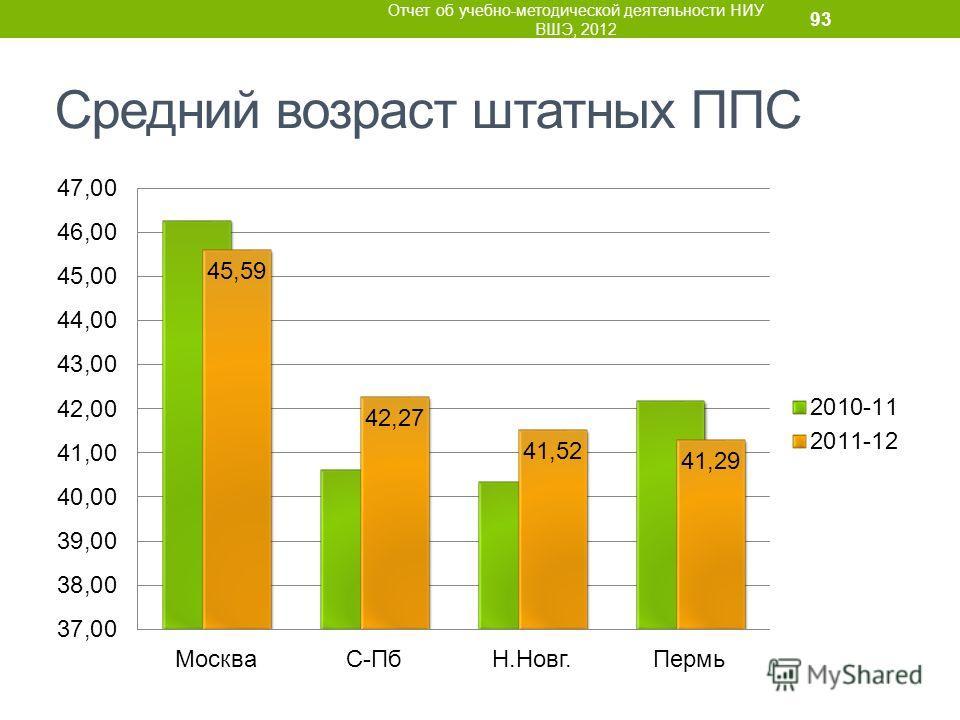 Средний возраст штатных ППС Отчет об учебно-методической деятельности НИУ ВШЭ, 2012 93