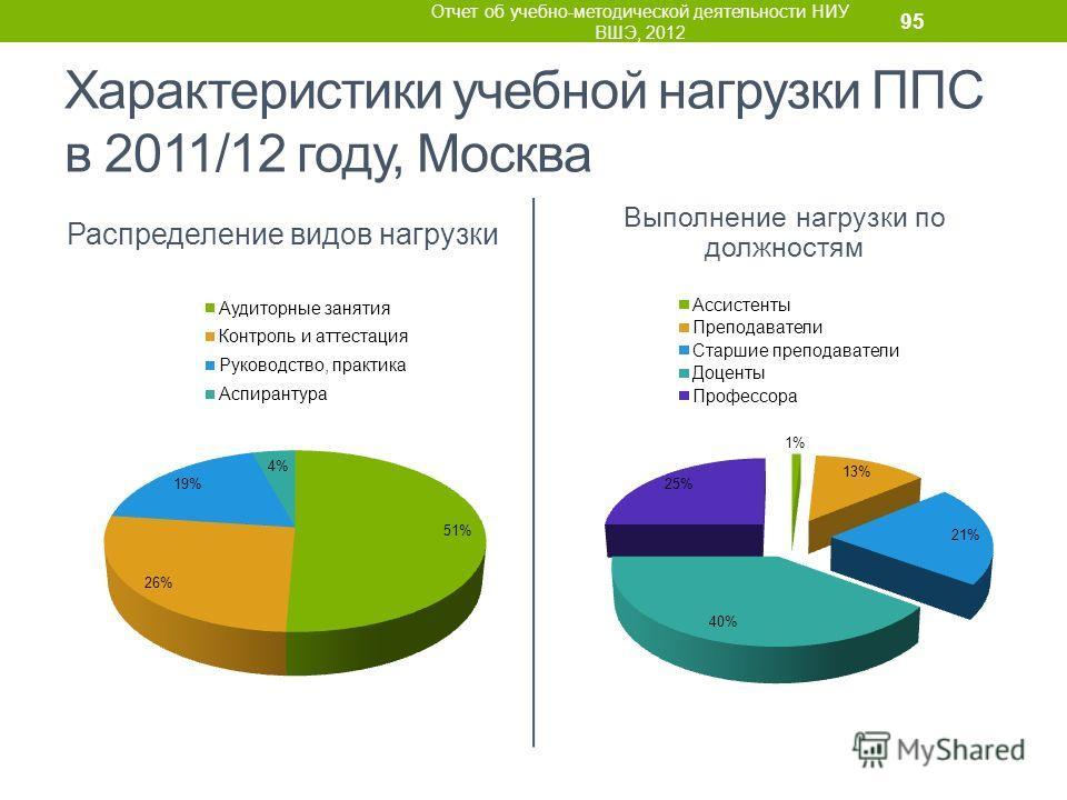 Характеристики учебной нагрузки ППС в 2011/12 году, Москва Распределение видов нагрузки Выполнение нагрузки по должностям Отчет об учебно-методической деятельности НИУ ВШЭ, 2012 95