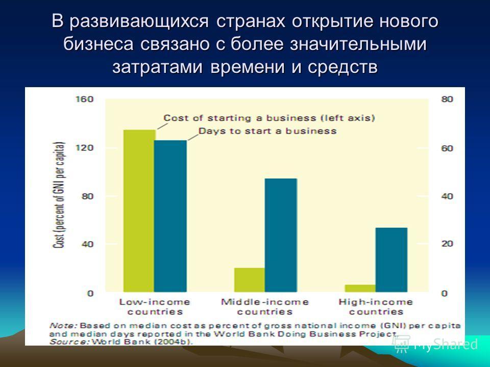 В развивающихся странах открытие нового бизнеса связано с более значительными затратами времени и средств