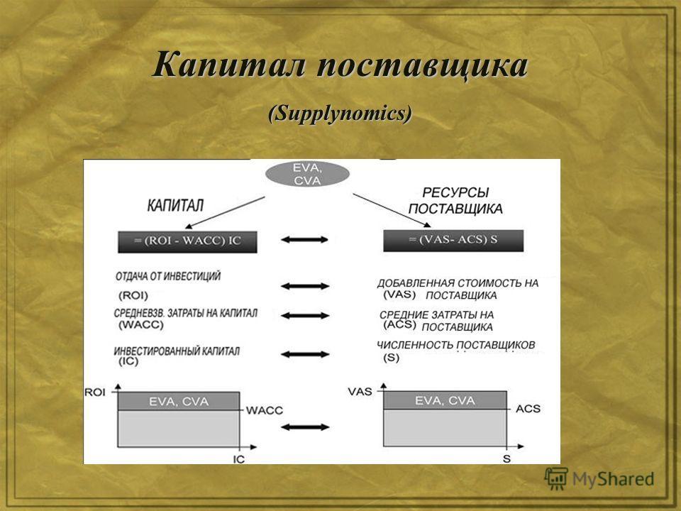 Капитал поставщика (Supplynomics)