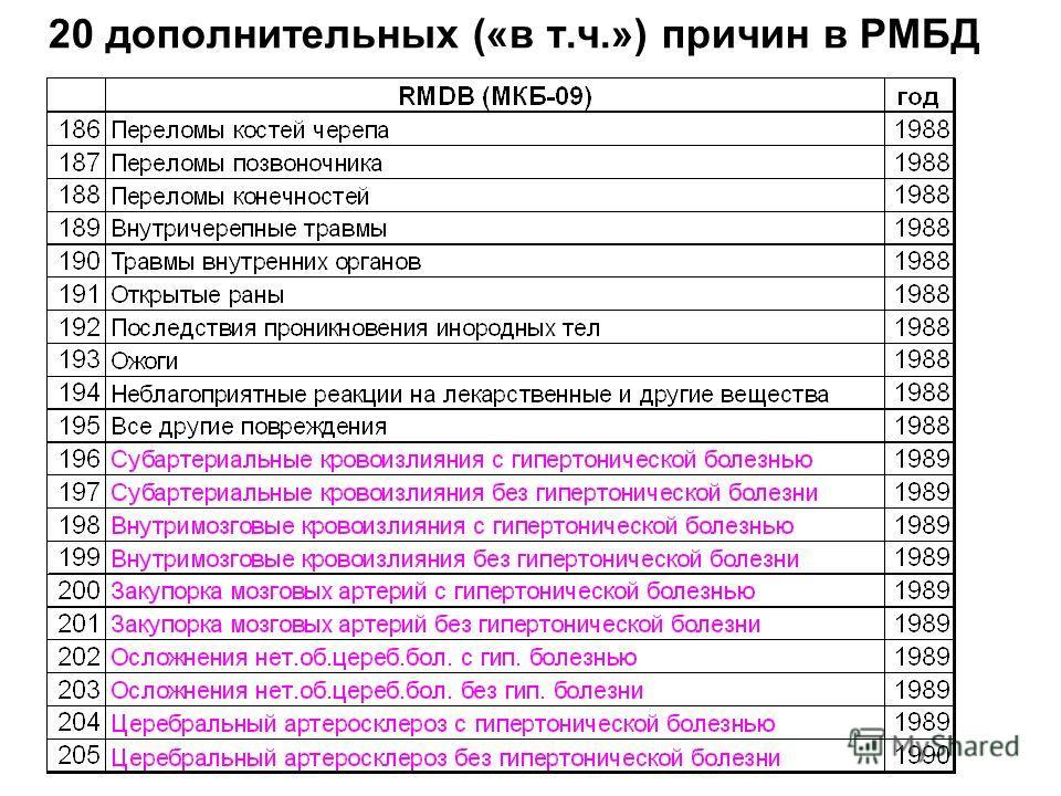 20 дополнительных («в т.ч.») причин в РМБД