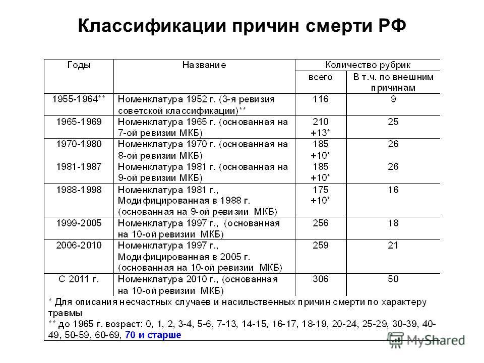 Классификации причин смерти РФ