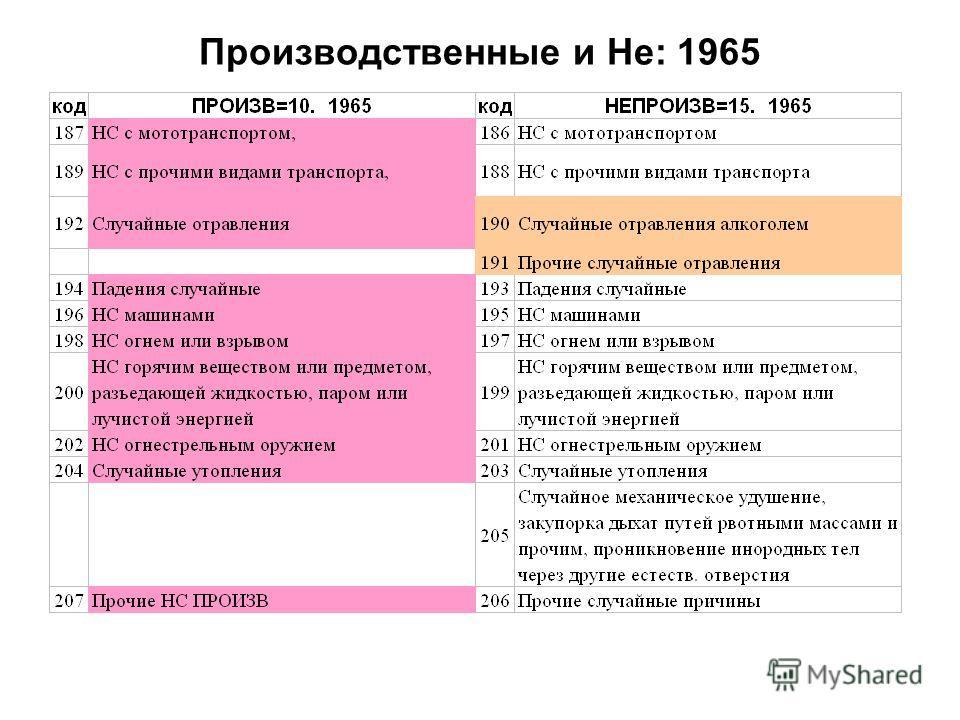 Производственные и Не: 1965