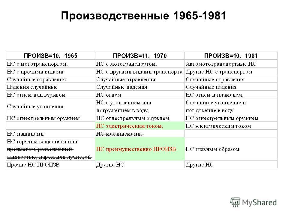 Производственные 1965-1981