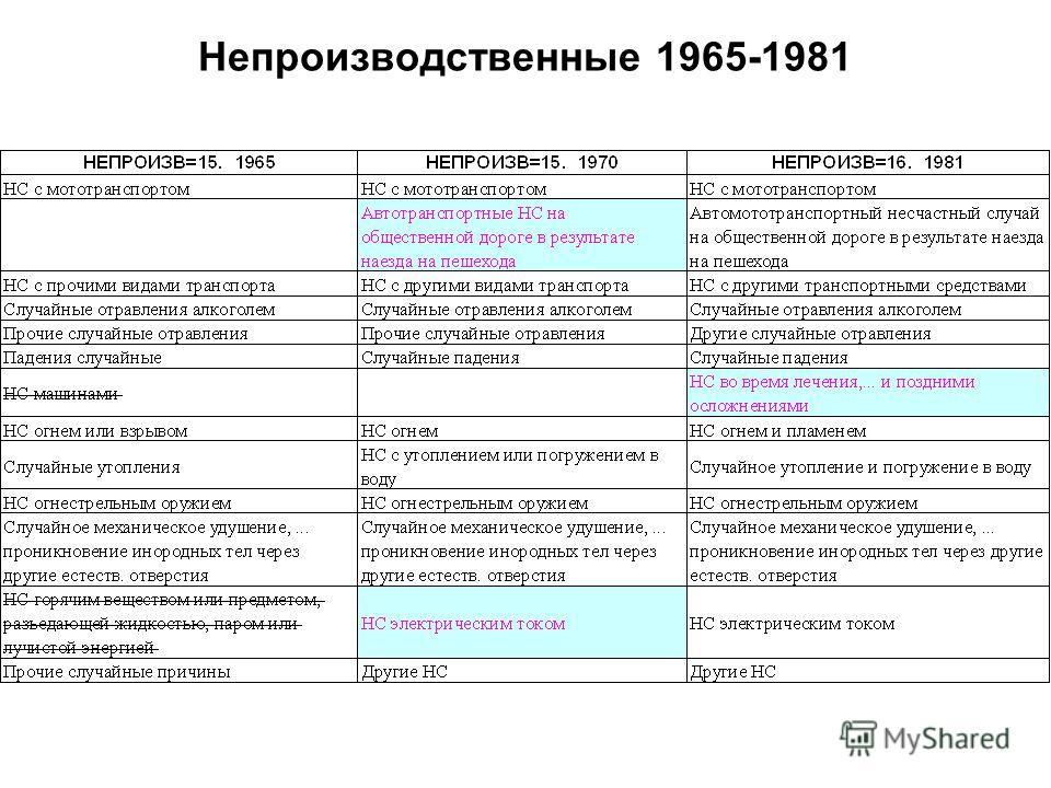 Непроизводственные 1965-1981