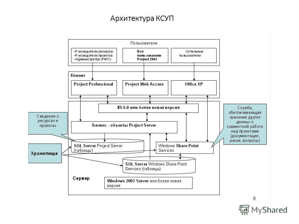 Архитектура КСУП