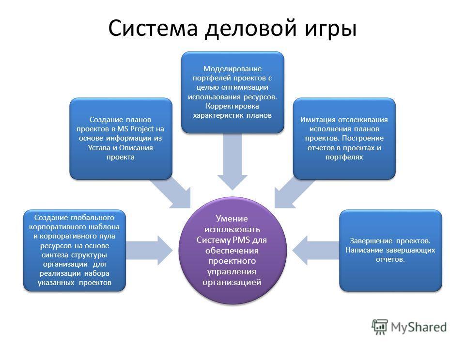 Система деловой игры Умение использовать Систему PMS для обеспечения проектного управления организацией Создание глобального корпоративного шаблона и корпоративного пула ресурсов на основе синтеза структуры организации для реализации набора указанных