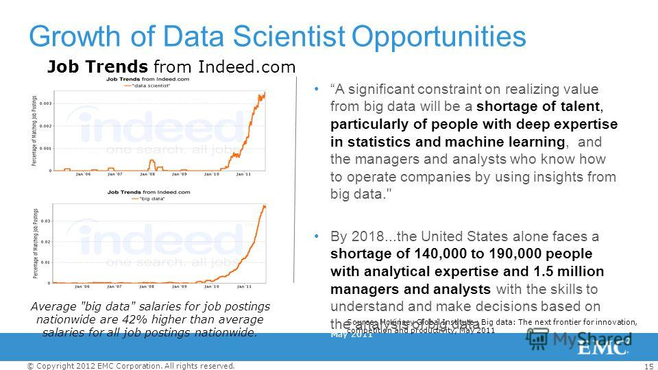 15 © Copyright 2012 EMC Corporation. All rights reserved. Growth of Data Scientist Opportunities Source: McKinsey Global Institute Big data: The next frontier for innovation, competition and productivity May 2011 Source: McKinsey Global Institute ; B