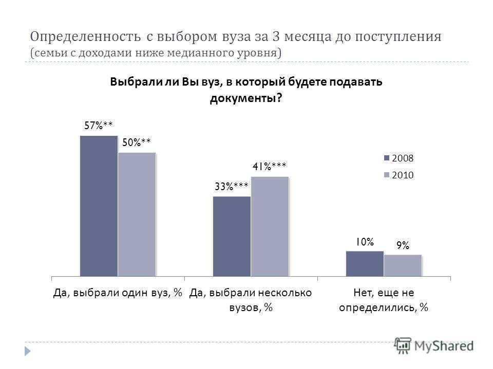 Определенность с выбором вуза за 3 месяца до поступления ( семьи с доходами ниже медианного уровня )