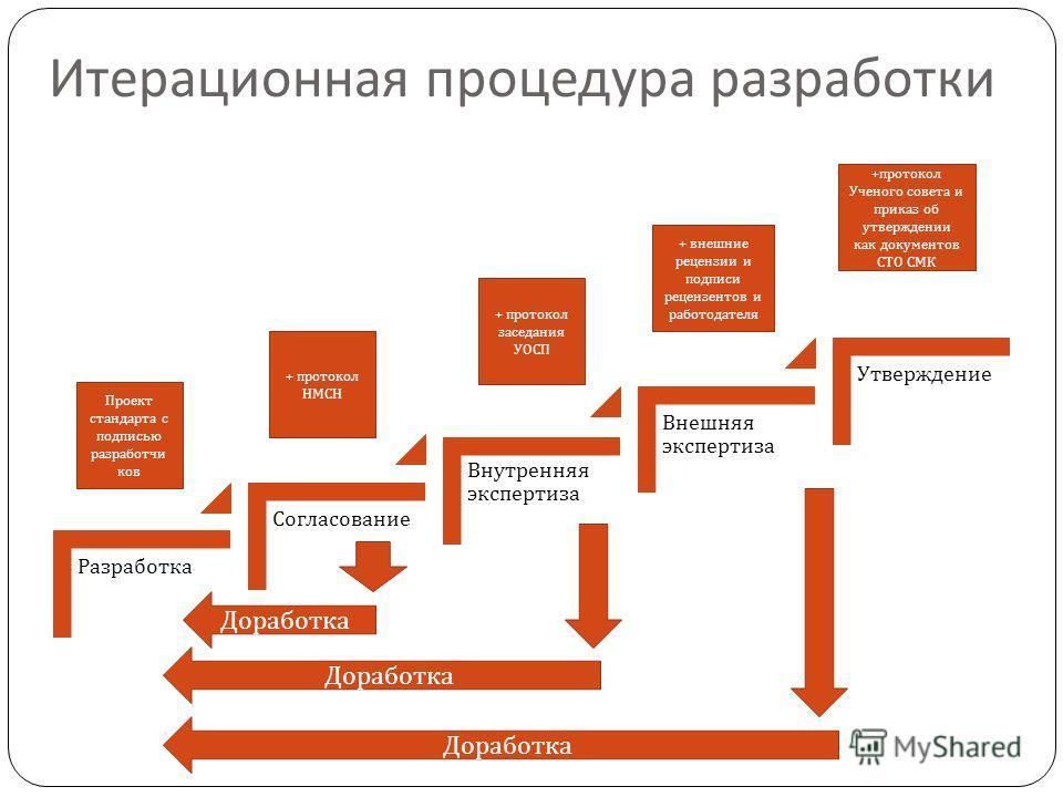 Итерационная процедура разработки Разработка Согласование Внутренняя экспертиза Внешняя экспертиза Утверждение Проект стандарта с подписью разработчи ков + протокол НМСН + протокол заседания УОСП + внешние рецензии и подписи рецензентов и работодател