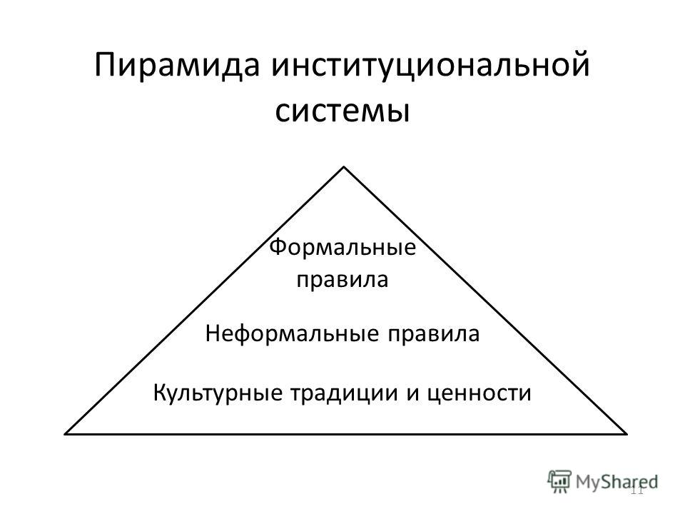 Пирамида институциональной системы Формальные правила Неформальные правила Культурные традиции и ценности 11