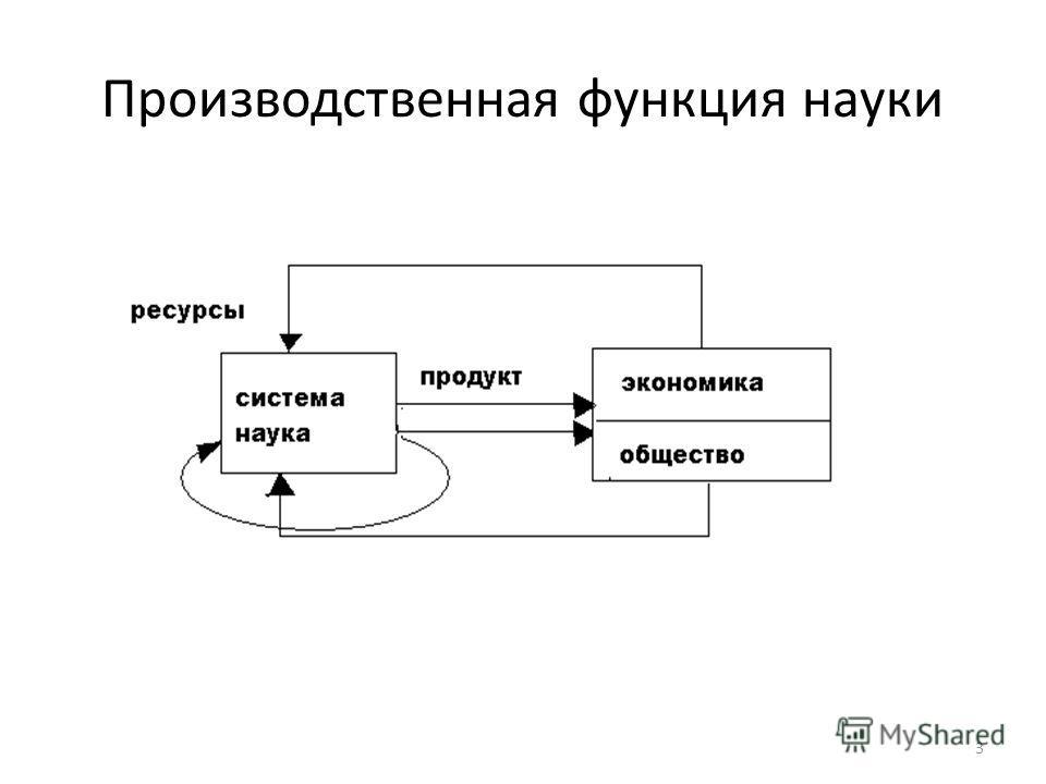 Производственная функция науки 3