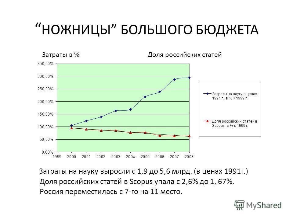НОЖНИЦЫ БОЛЬШОГО БЮДЖЕТА Затраты в %Доля российских статей Затраты на науку выросли с 1,9 до 5,6 млрд. (в ценах 1991г.) Доля российских статей в Scopus упала с 2,6% до 1, 67%. Россия переместилась с 7-го на 11 место.