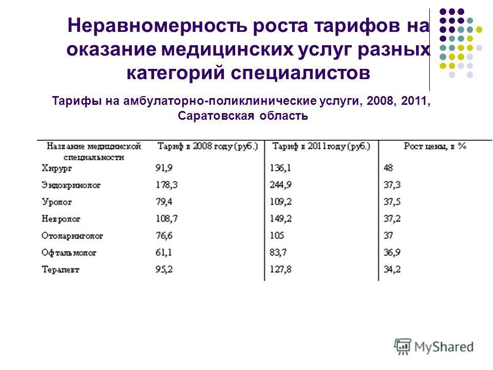 Неравномерность роста тарифов на оказание медицинских услуг разных категорий специалистов Тарифы на амбулаторно-поликлинические услуги, 2008, 2011, Саратовская область