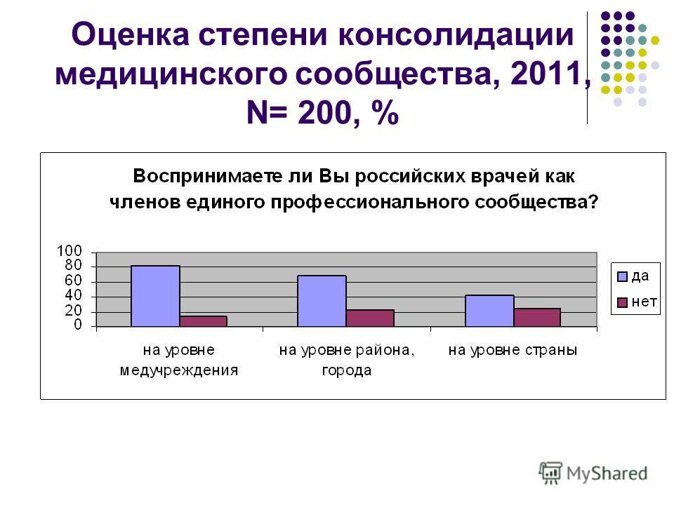 Оценка степени консолидации медицинского сообщества, 2011, N= 200, %