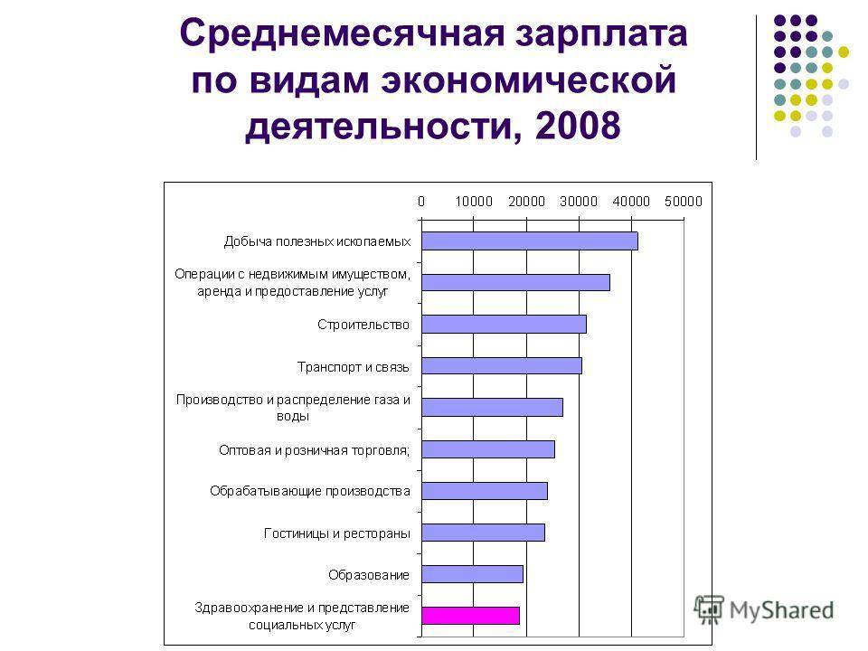 Среднемесячная зарплата по видам экономической деятельности, 2008