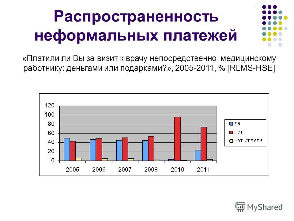 Распространенность неформальных платежей «Платили ли Вы за визит к врачу непосредственно медицинскому работнику: деньгами или подарками?», 2005-2011, % [RLMS-HSE]