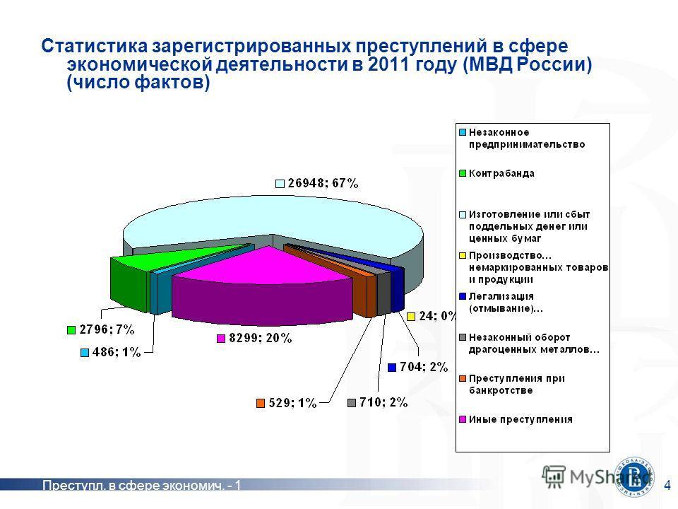 Преступл. в сфере экономич. - 14 Статистика зарегистрированных преступлений в сфере экономической деятельности в 2011 году (МВД России) (число фактов)