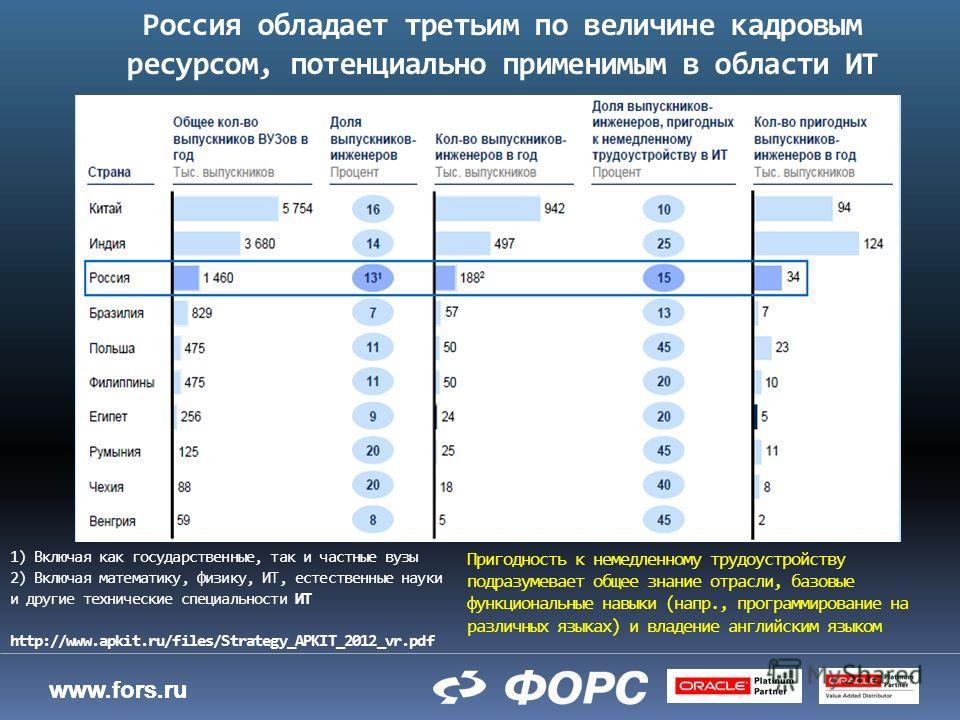 www.fors.ru Россия обладает третьим по величине кадровым ресурсом, потенциально применимым в области ИТ 1) Включая как государственные, так и частные вузы 2) Включая математику, физику, ИТ, естественные науки и другие технические специальности ИТ htt
