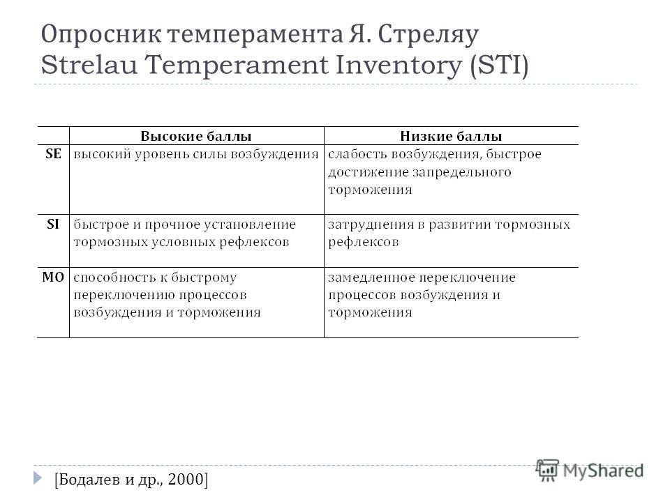 Опросник темперамента Я. Стреляу Strelau Temperament Inventory (STI) [ Бодалев и др., 2000]