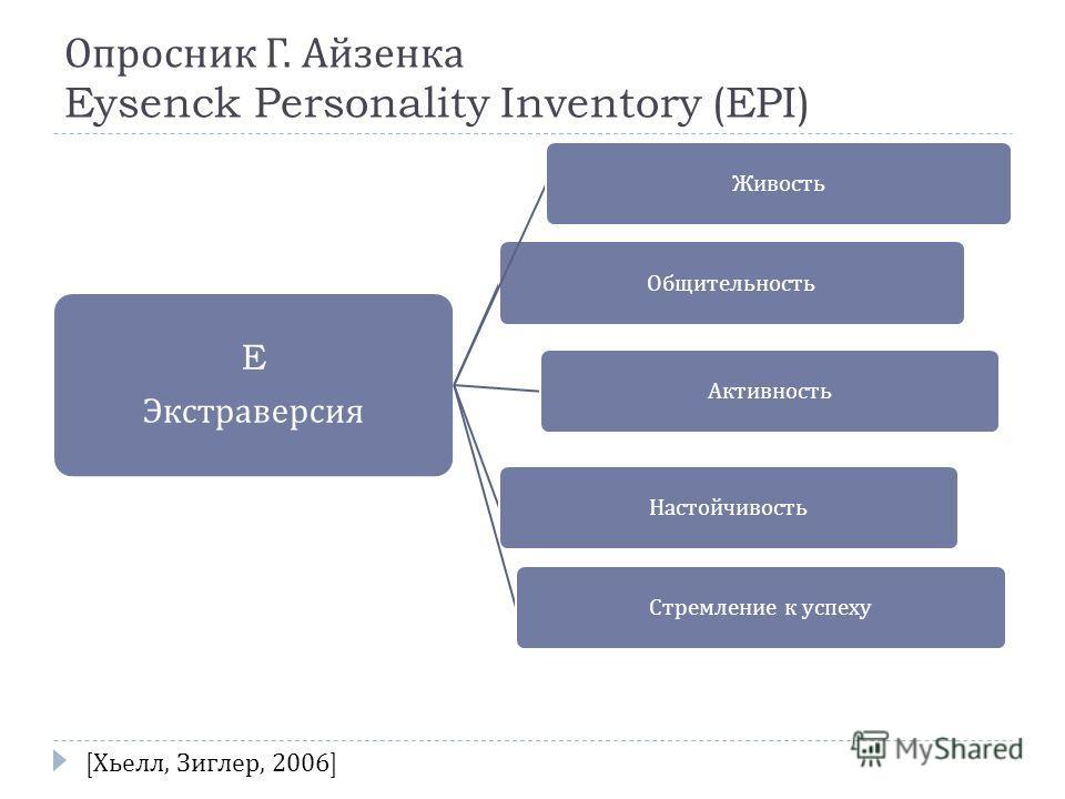 E Экстраверсия ОбщительностьЖивостьАктивностьНастойчивостьСтремление к успеху Опросник Г. Айзенка Eysenck Personality Inventory (EPI) [ Хьелл, Зиглер, 2006]