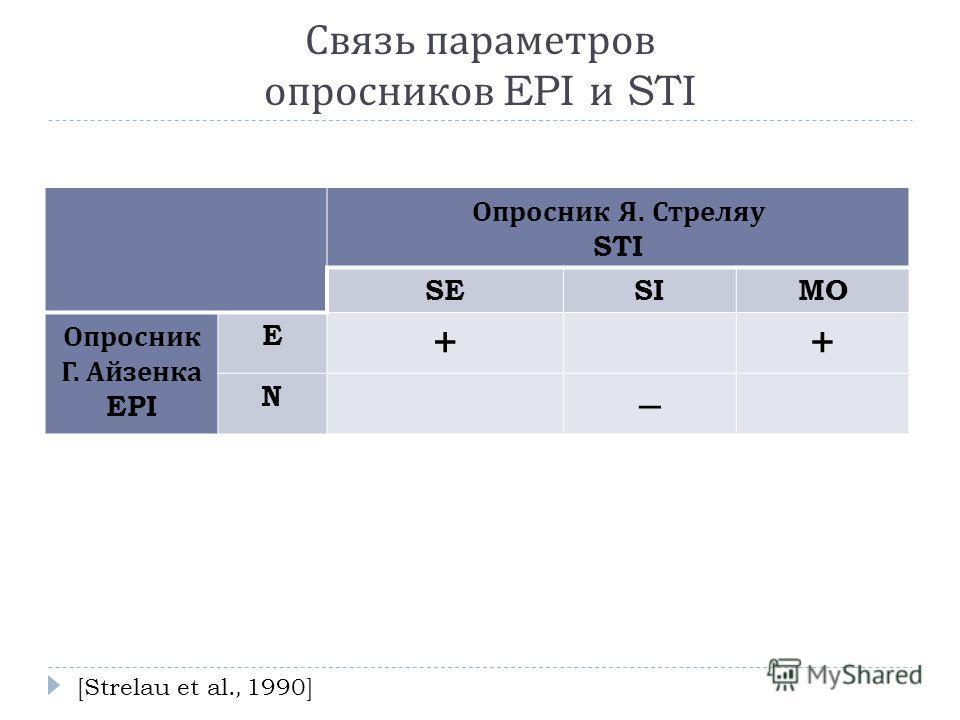 Связь параметров опросников EPI и STI Опросник Я. Стреляу STI SESIMO Опросник Г. Айзенка EPI E ++ N – [Strelau et al., 1990]
