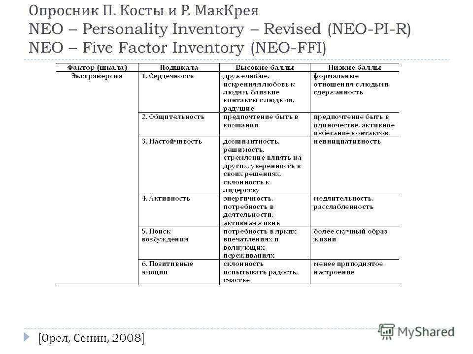 Опросник П. Косты и Р. МакКрея NEO – Personality Inventory – Revised (NEO-PI-R) NEO – Five Factor Inventory (NEO-FFI) [ Орел, Сенин, 2008]