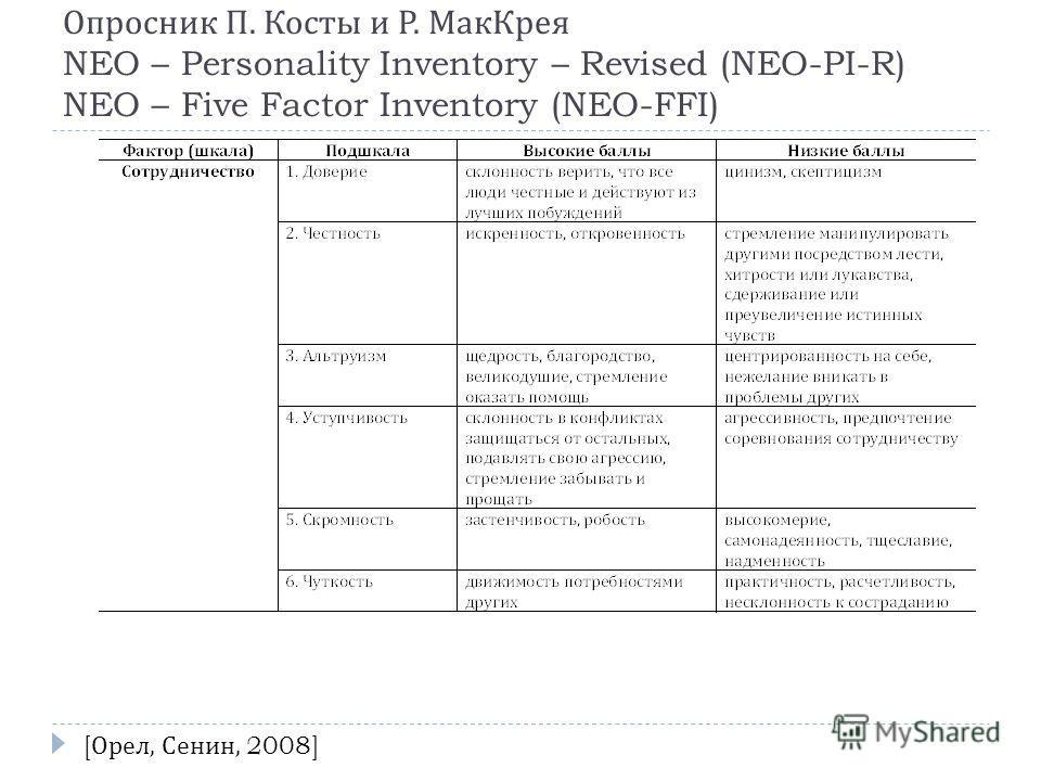 Опросник П. Косты и Р. МакКрея NEO – Personality Inventory – Revised (NEO-PI-R) NEO – Five Factor Inventory (NEO-FFI) [ Орел, Сенин, 2008]