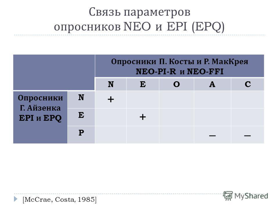 Связь параметров опросников NEO и EPI (EPQ) Опросники П. Косты и Р. МакКрея NEO-PI-R и NEO-FFI NEOAC Опросники Г. Айзенка EPI и EPQ N + E + P –– [McCrae, Costa, 1985]