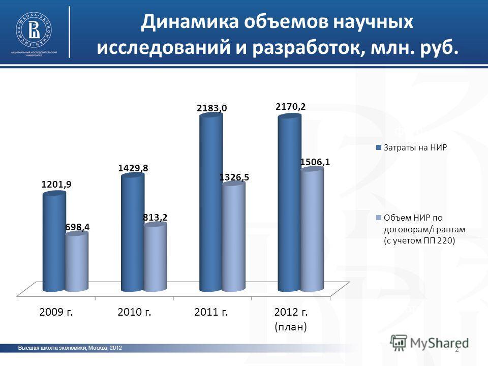 Высшая школа экономики, Москва, 2012 фото Динамика объемов научных исследований и разработок, млн. руб. 2
