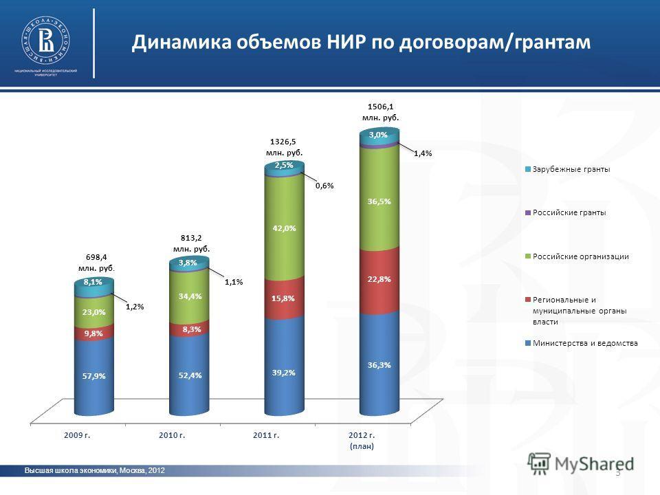 Высшая школа экономики, Москва, 2012 Динамика объемов НИР по договорам/грантам 3