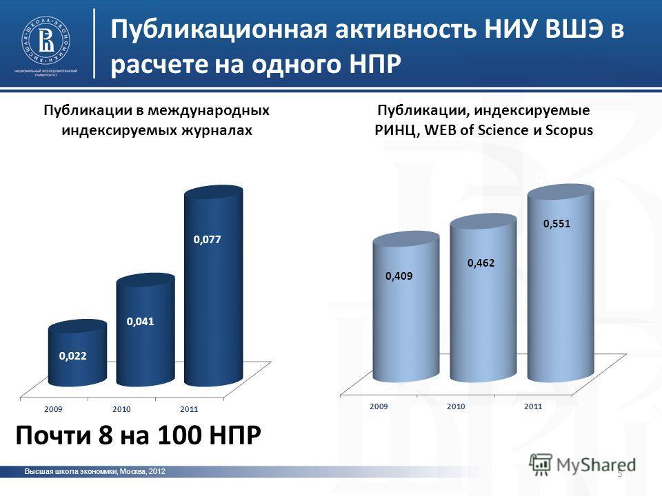 Высшая школа экономики, Москва, 2012 фото Публикационная активность НИУ ВШЭ в расчете на одного НПР 5 Почти 8 на 100 НПР