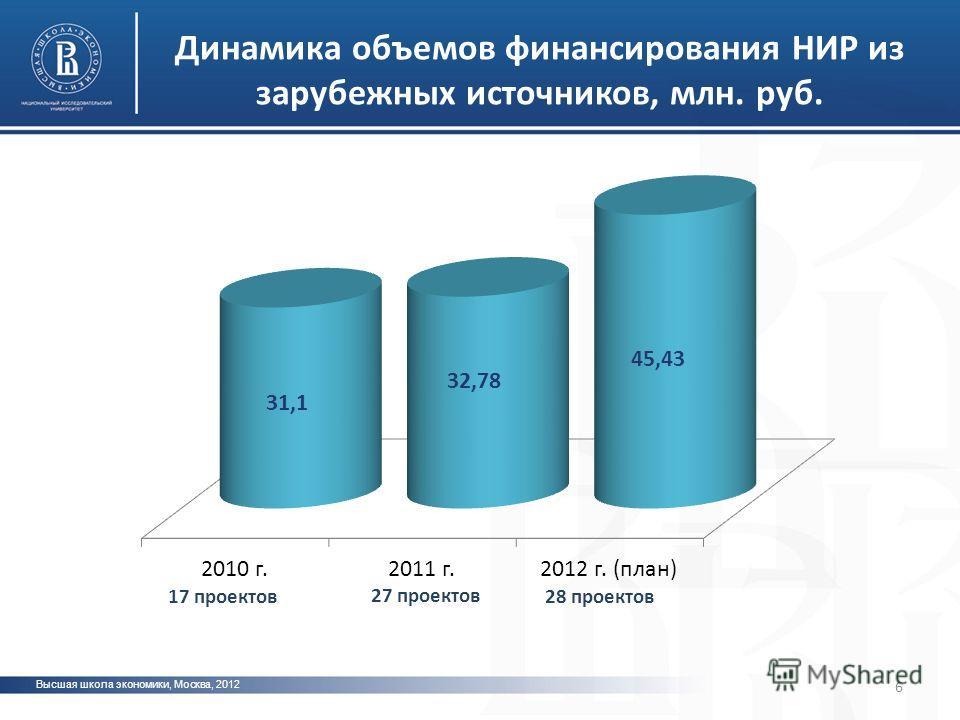 Высшая школа экономики, Москва, 2012 Динамика объемов финансирования НИР из зарубежных источников, млн. руб. 17 проектов 27 проектов 28 проектов 6