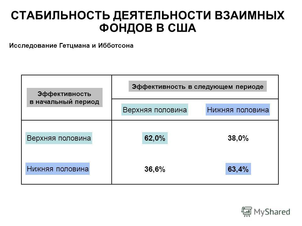 СТАБИЛЬНОСТЬ ДЕЯТЕЛЬНОСТИ ВЗАИМНЫХ ФОНДОВ В США Исследование Гетцмана и Ибботсона Эффективность в начальный период Эффективность в следующем периоде Верхняя половинаНижняя половина Верхняя половина Нижняя половина 62,0%38,0% 36,6%63,4%