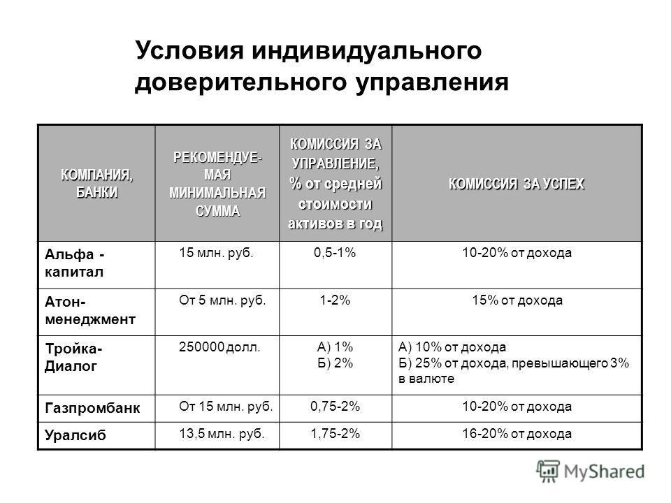 КОМПАНИЯ, БАНКИ РЕКОМЕНДУЕ- МАЯ МИНИМАЛЬНАЯ СУММА КОМИССИЯ ЗА УПРАВЛЕНИЕ, % от средней стоимости активов в год КОМИССИЯ ЗА УСПЕХ Альфа - капитал 15 млн. руб. 0,5-1%10-20% от дохода Атон- менеджмент От 5 млн. руб. 1-2%15% от дохода Тройка- Диалог 2500