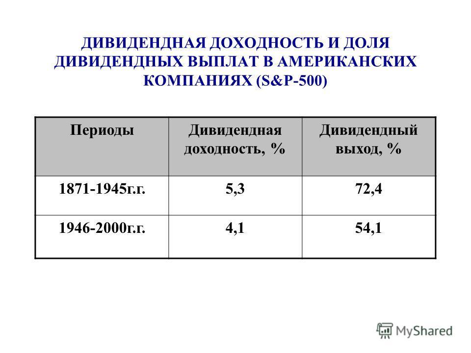 ДИВИДЕНДНАЯ ДОХОДНОСТЬ И ДОЛЯ ДИВИДЕНДНЫХ ВЫПЛАТ В АМЕРИКАНСКИХ КОМПАНИЯХ (S&P-500) ПериодыДивидендная доходность, % Дивидендный выход, % 1871-1945г.г.5,372,4 1946-2000г.г.4,154,1
