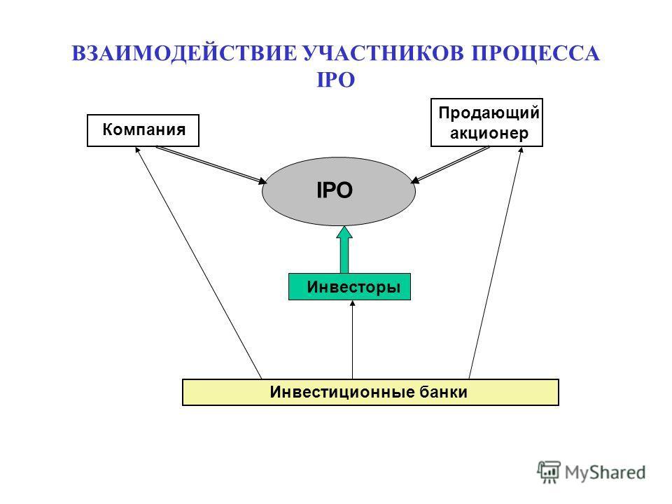 ВЗАИМОДЕЙСТВИЕ УЧАСТНИКОВ ПРОЦЕССА IPO IPO Компания Продающий акционер Инвесторы Инвестиционные банки