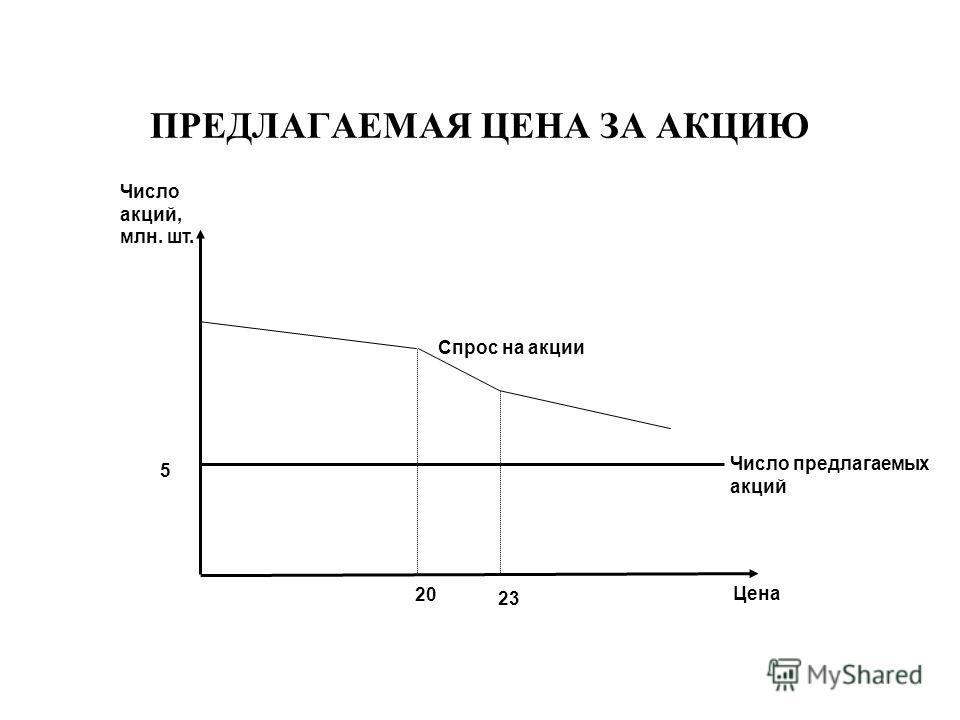 ПРЕДЛАГАЕМАЯ ЦЕНА ЗА АКЦИЮ Цена Число акций, млн. шт. 5 23 20 Число предлагаемых акций Спрос на акции