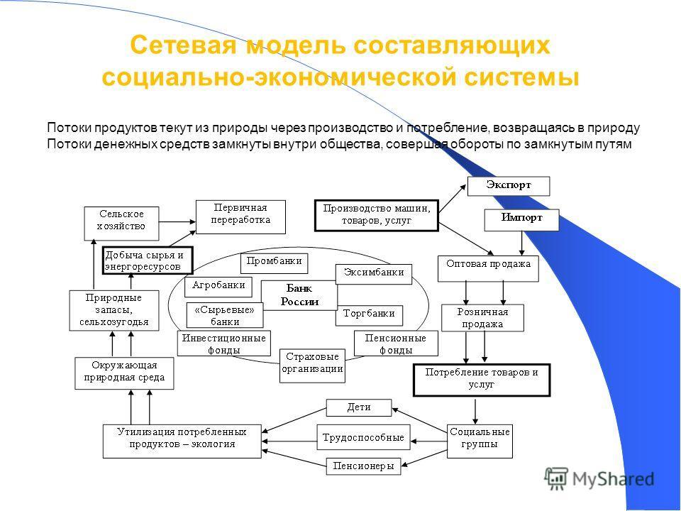 12 Сетевая модель составляющих социально-экономической системы Потоки продуктов текут из природы через производство и потребление, возвращаясь в природу Потоки денежных средств замкнуты внутри общества, совершая обороты по замкнутым путям