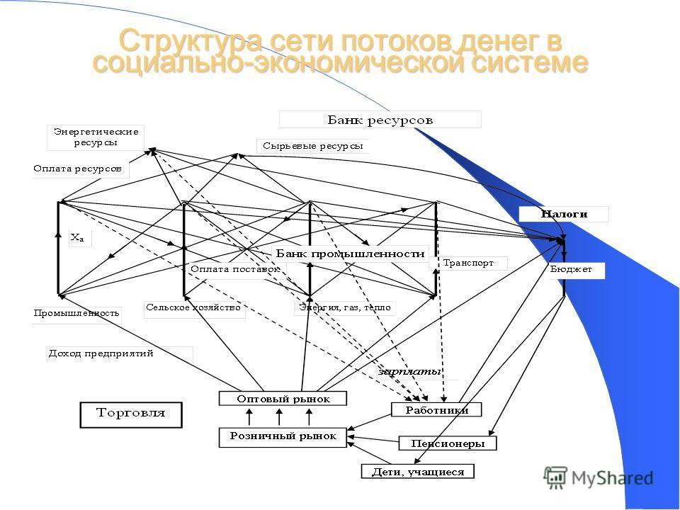 14 Структура сети потоков денег в социально-экономической системе