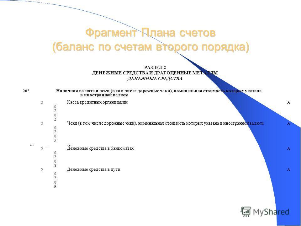 Фрагмент Плана счетов (баланс по счетам второго порядка) 17 ГЛАВА А. БАЛАНСОВЫЕ СЧЕТА РАЗДЕЛ 2 ДЕНЕЖНЫЕ СРЕДСТВА И ДРАГОЦЕННЫЕ МЕТАЛЛЫ ДЕНЕЖНЫЕ СРЕДСТВА 202 Наличная валюта и чеки (в том числе дорожные чеки), номинальная стоимость которых указана в и