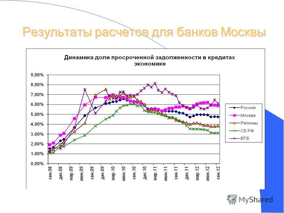 Результаты расчетов для банков Москвы 32