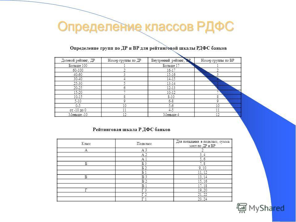 Определение классов РДФС 42 Долевой рейтинг, ДРНомер группы по ДРВнутренний рейтинг, ВРНомер группы по ВР Больше 1001Больше 171 60-100216-172 40-60315-163 30-40414-154 25-30513-145 20-25612-136 15-20710-127 10-1588-108 5-1096-89 0-5105-610 от -10 до