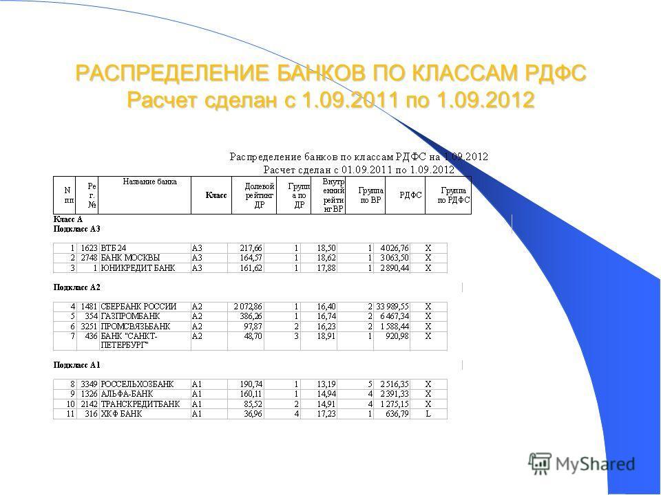 43 РАСПРЕДЕЛЕНИЕ БАНКОВ ПО КЛАССАМ РДФС Расчет сделан с 1.09.2011 по 1.09.2012