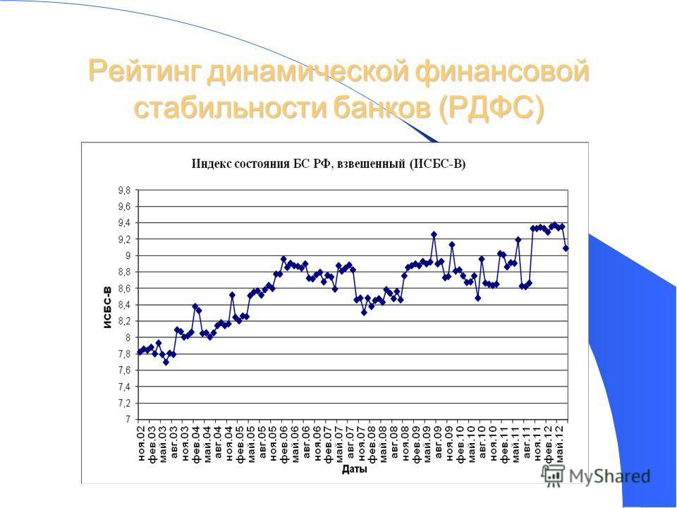 44 Рейтинг динамической финансовой стабильности банков (РДФС)