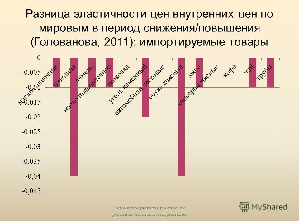 Разница эластичности цен внутренних цен по мировым в период снижения/повышения (Голованова, 2011): экспортные товары Устойчивое развитие российских регионов: человек и модернизация